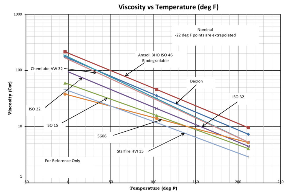 Oil Viscosity vs Temperature (deg F)