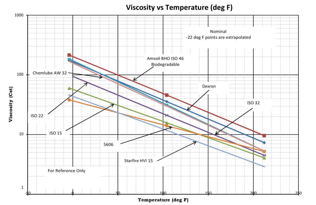 Oil Viscosity vs Temperature (deg F)